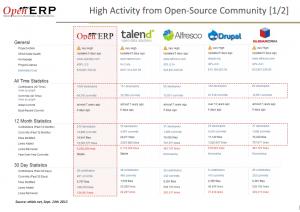 Activities from Open source community - OpenERP 1