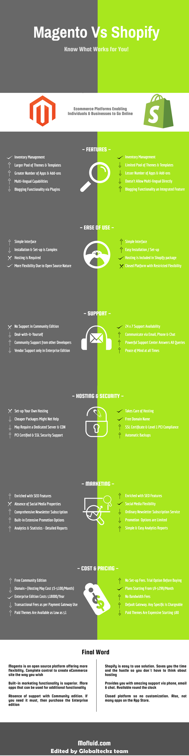 magento vs shopify, magento and shopify,
