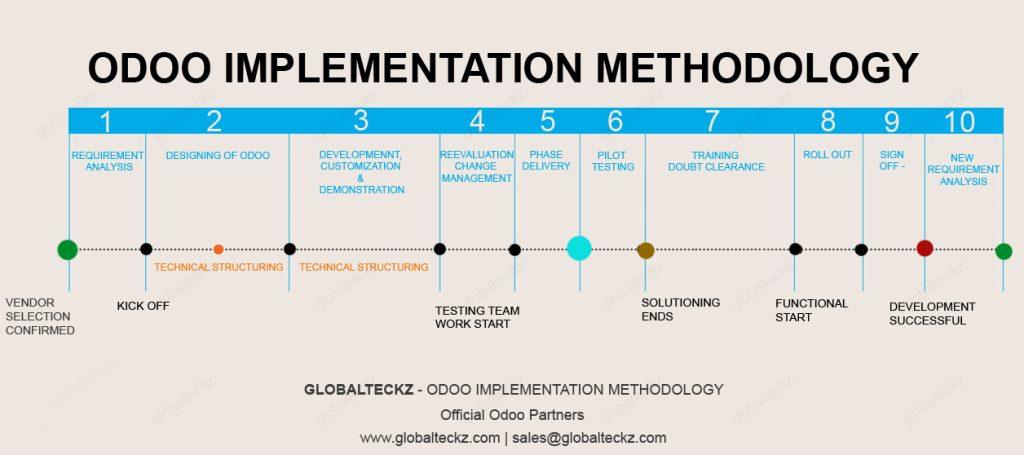 odoo implementation methodology