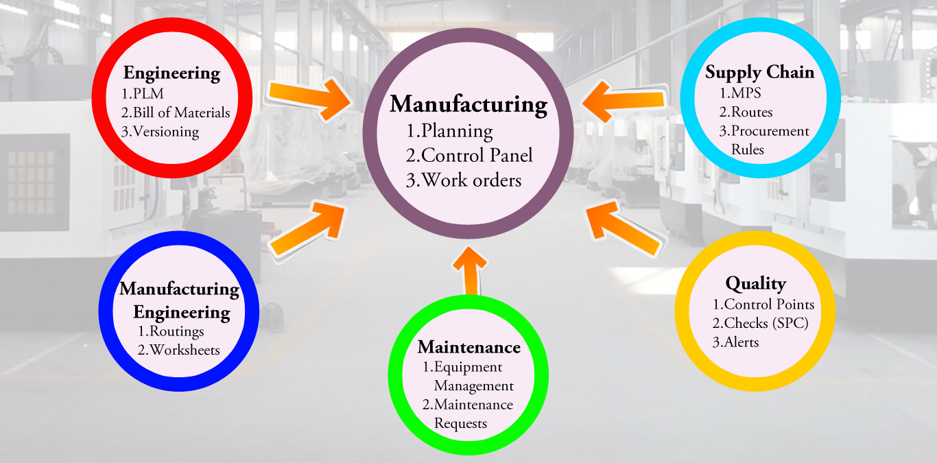 single ERP software for manufacturing businesses