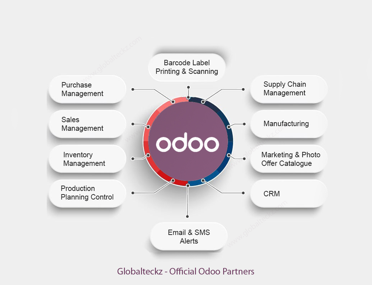 odoo manufacturing mrp module features