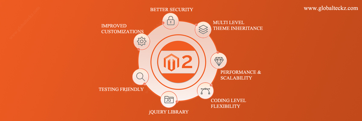 what is magento website development company