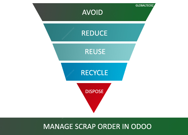 hOW TO MANAGE SCRAP ORDERS IN ODOO