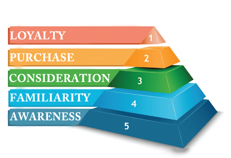 pyramid of crm